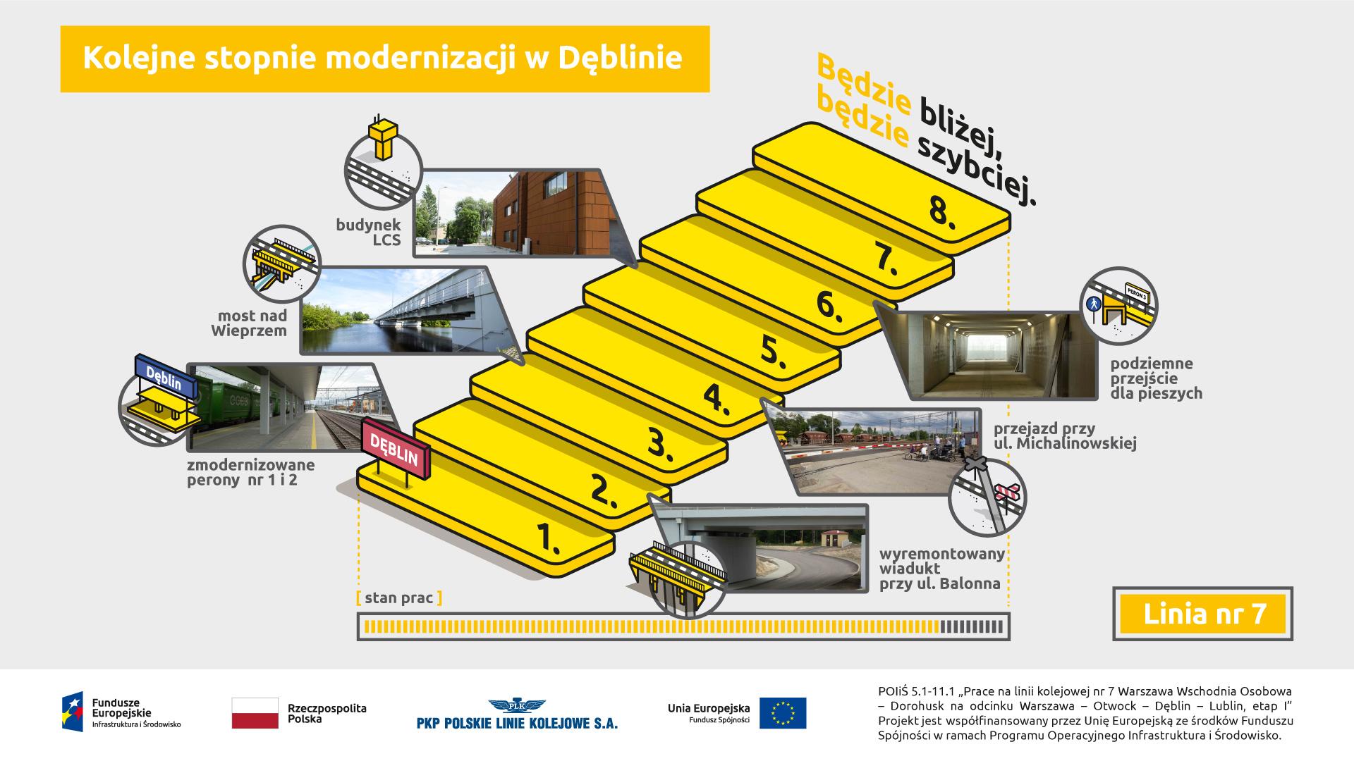 Zdjęcie przedstawia stopień zaawansowania prac na stacji i obiektach inżynieryjnych w Dęblinie