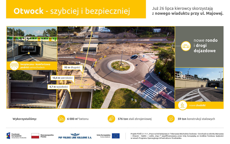 Infografika przedstawia zdjęcia oraz zaznaczone korzyści otwarcia wiaduktu na ul. Majowej w Otwocku