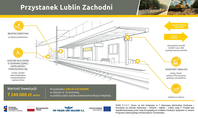 Infografika przedstawia rysunek przystanku Lublin Zachodni po modernizacji