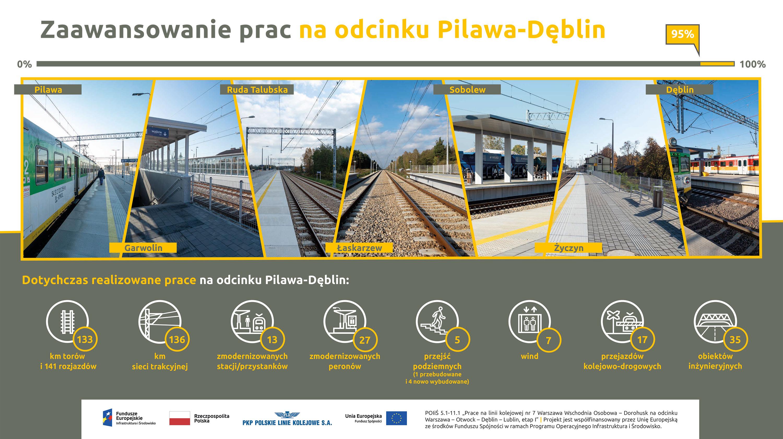 Infografika przedstawia zaawansowanie prac na odcinku Pilawa-Dęblin