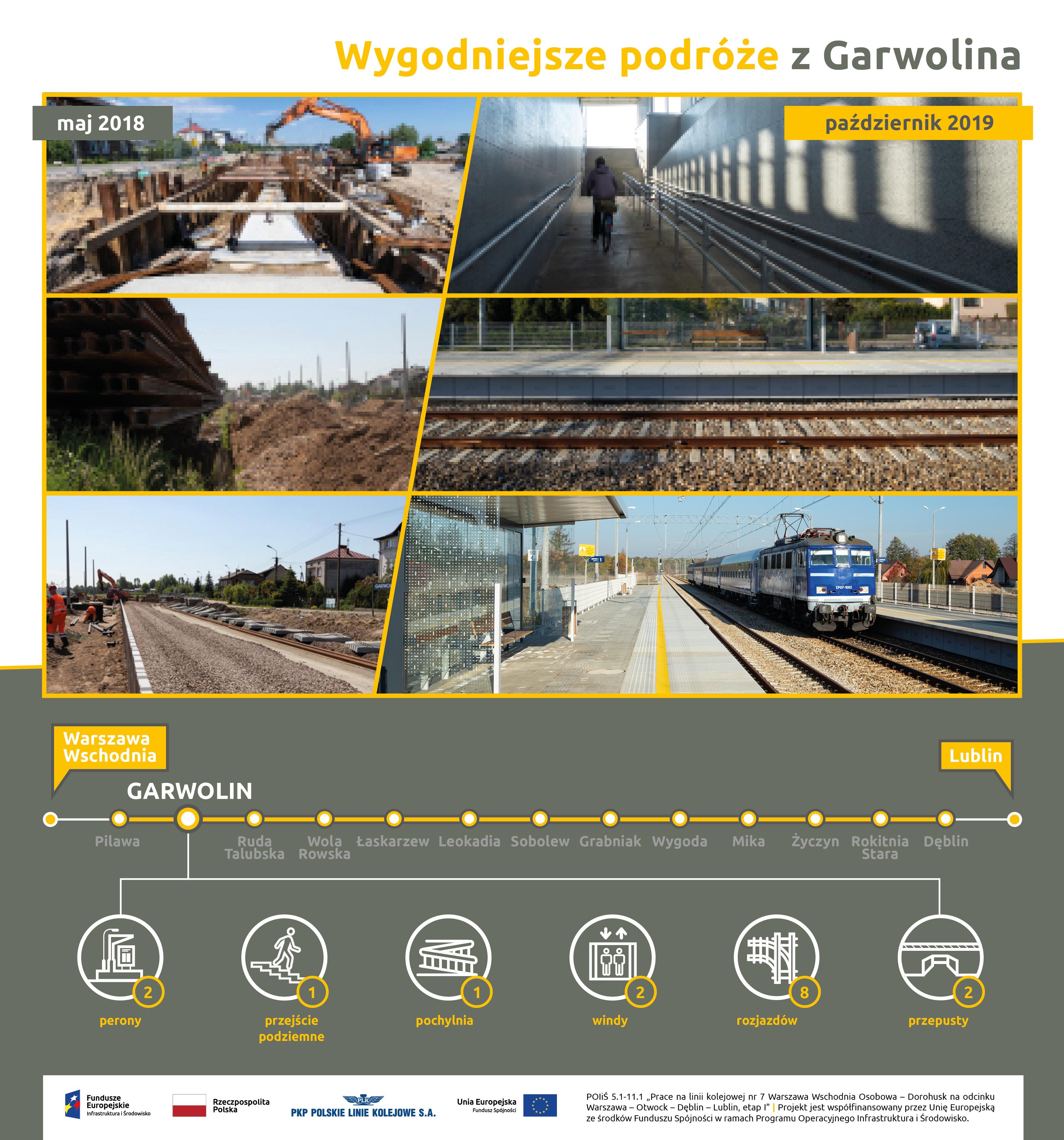 Infografika przedstawia przebieg modernizacji na stacji Garwolin