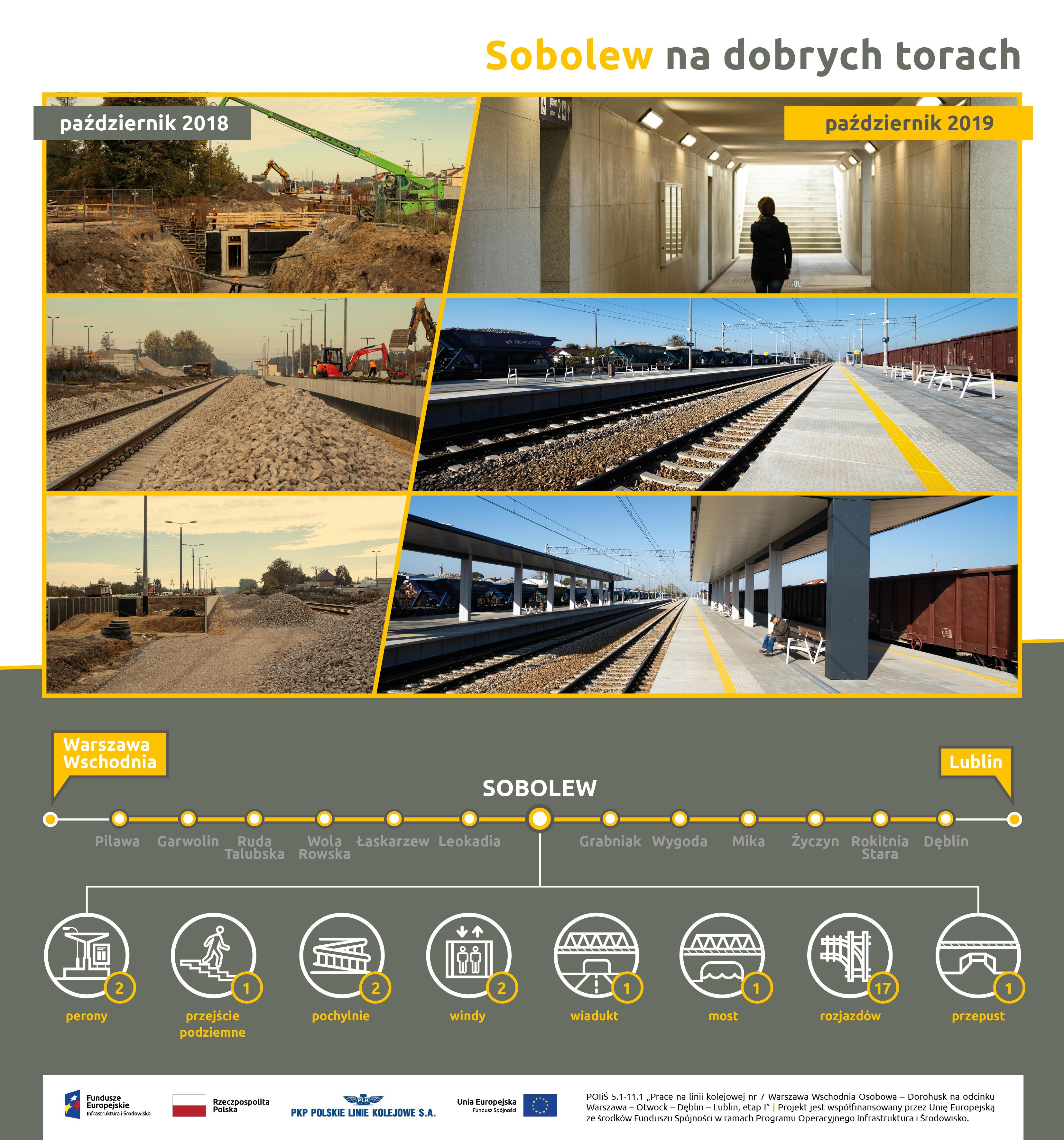 Infografika przedstawia przebieg modernizacji na stacji Sobolew