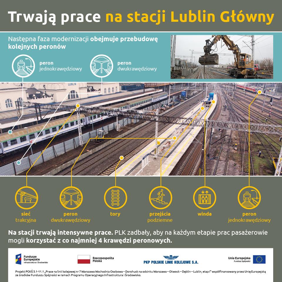 Infografika przedstawia korzyści zbudowy peronów nastacji Lublin Główny
