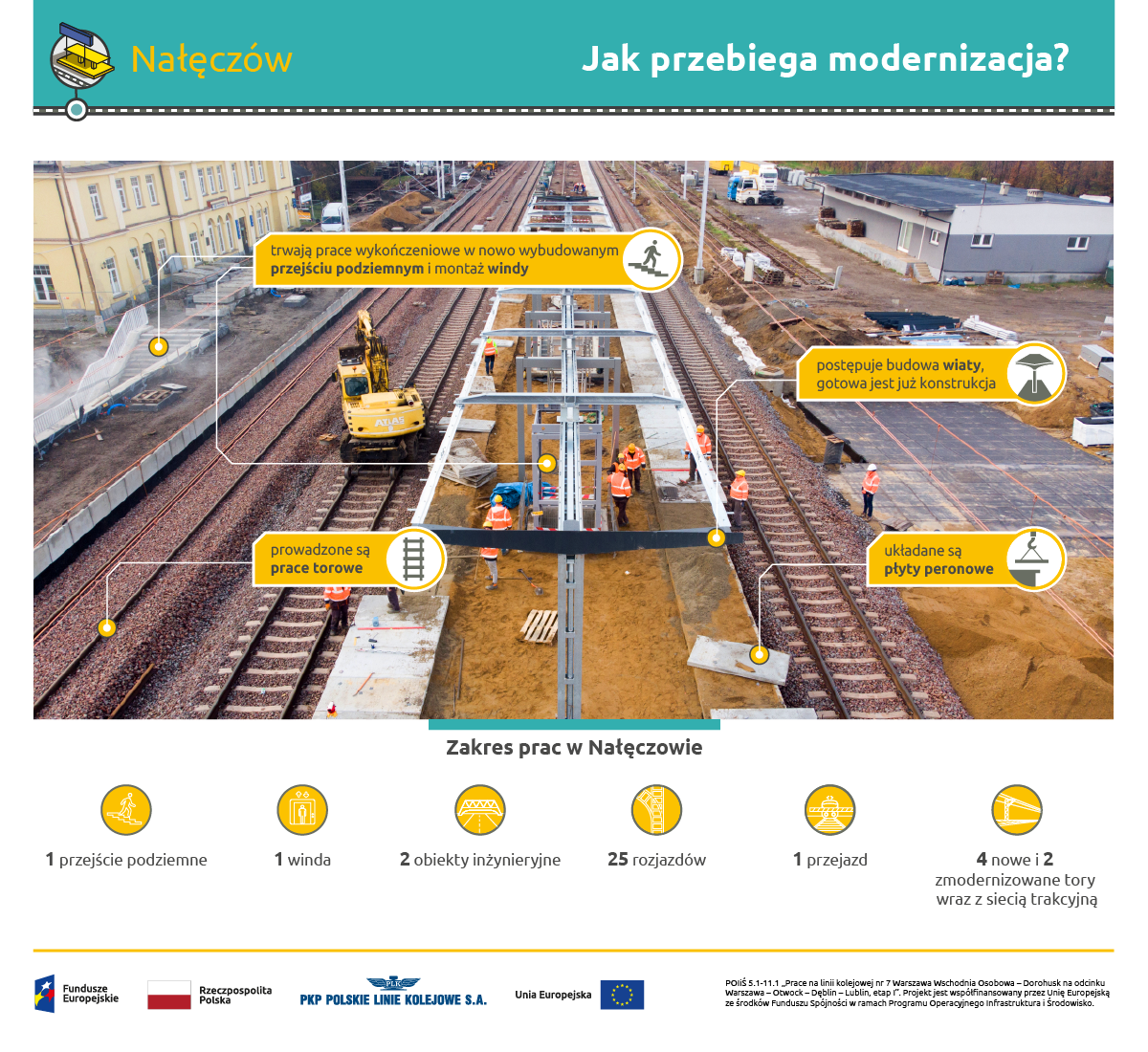 Infografika przedstawia modernizację peronów na stacji Nałęczów