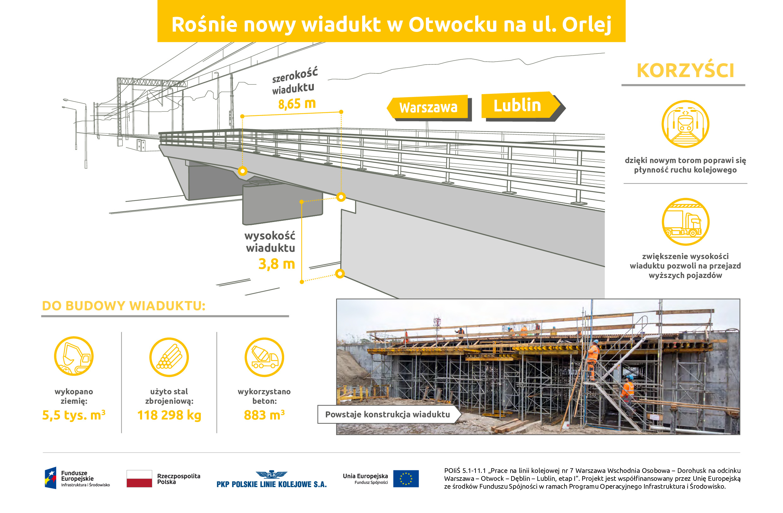 Infografika przedstawia dane techniczne oraz korzyści użytkowania jednego z budowanych wiaduktów na ul. Orlej w Otwocku