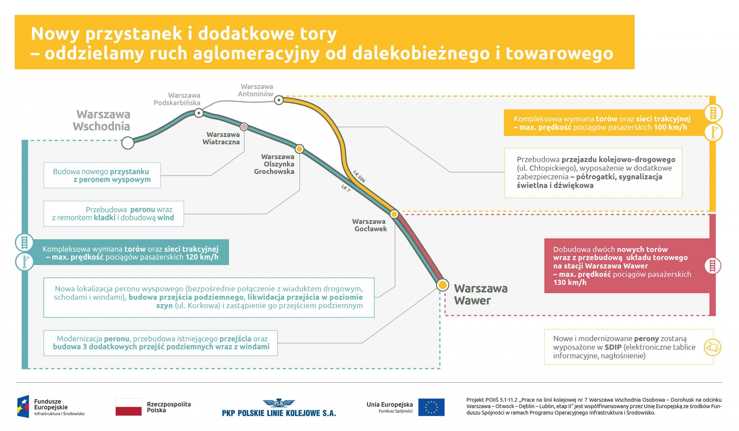 Infografika dotycząca powstania nowego przystanku i nowych torów na odcinku Warszawa Wschodnia - Warszawa Wawer